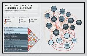 Adjacency Matrix    Bubble Diagram  U2013 Revision  U2013 Arch 3510