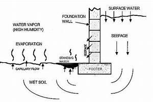 Floor Drain Diagram