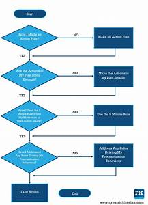 Overcoming Procrastination  A Flow-chart Approach