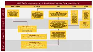 Annual Employee Performance Appraisal Department Of