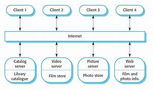 A Client U2013server Architecture For A Filmlibrary