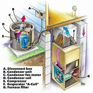 Ac Repair  How To Troubleshoot And Fix An Air Conditioner
