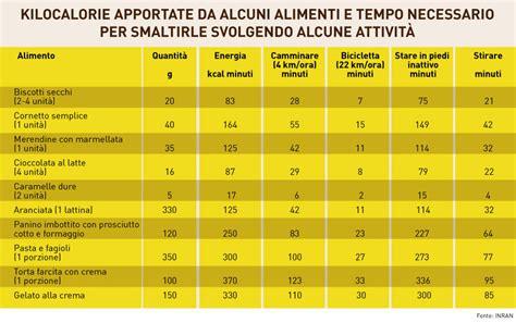 lista alimenti calorie 187 tabella calorie alimenti cotti e crudi