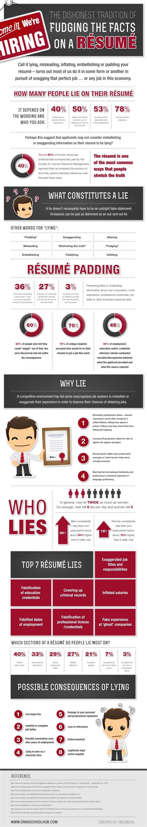 Lying On Resume by Infographic The Dishonest Tradition Of Fudging The Facts