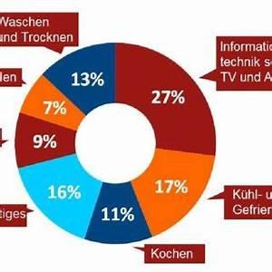 Energieverbrauch Im Haushalt : pdf eigentums und besitzverh ltnisse im internet der dinge marktstudie ~ Orissabook.com Haus und Dekorationen