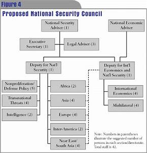 A New NSC for a New Administration