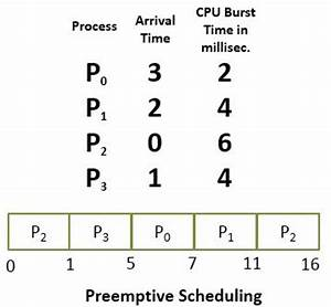 Round Robin Scheduling Gantt Chart Example Difference Between Preemptive And Non Preemptive
