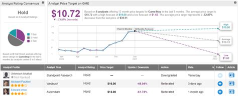 Check spelling or type a new query. Gamestop Stock / GameStop Stock Trading Halted Due to ...
