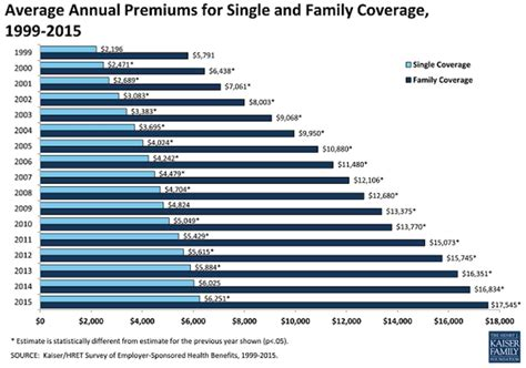 The answer is not always obvious. How Much Should I Pay For Healthcare? Introducing The Health Affordability Ratio | Financial Samurai
