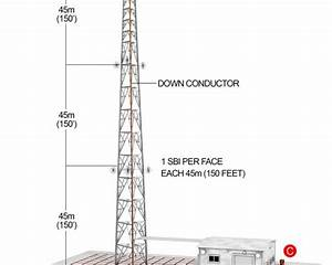 Lightning Protection By Installing Towers Everywhere