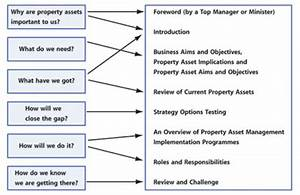 archived content ogc property asset management plan With land management plan template