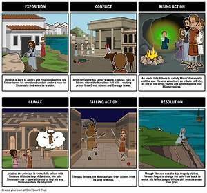 Theseus And The Minotaur