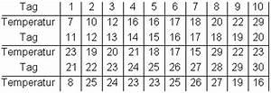 Boxplot Berechnen : spannweite median varianz und standardabweichung mathe ~ Themetempest.com Abrechnung