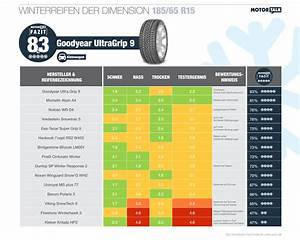 Winterreifen 255 40 R18 : winterreifen tests 2016 alle tests im berblick ratgeber ~ Jslefanu.com Haus und Dekorationen