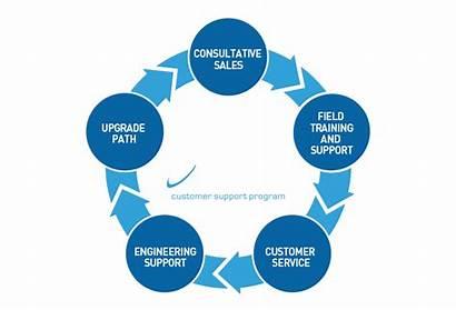 Sales Programs Marketing Started Ready Program