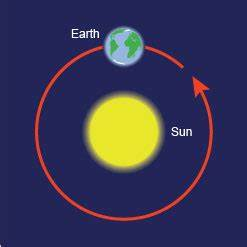 The Earth - Our Planet | The Earth, The Moon & The Sun