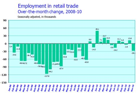 The Economy Will Add Only 127k Jobs A Month In 2011, And