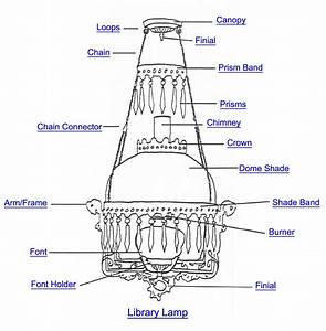 Chandelier Glossary