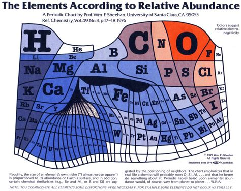 The Periodic Table Of Elements Scaled To Show The Elements