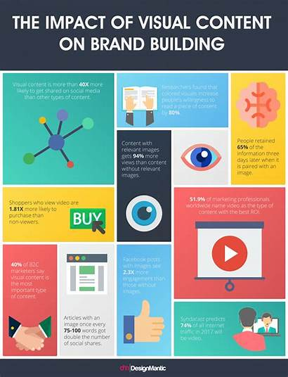 Infographic Visual Social Impact Building Marketing Request