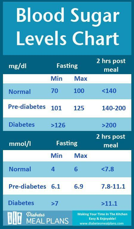 diabetes blood sugar levels chart   printable copy