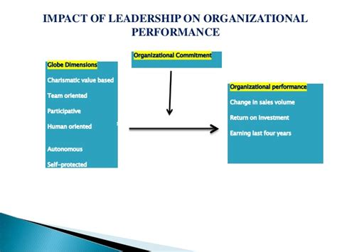 impact  leadership  organizational performance