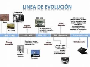Evolución de las computadoras y los teléfonos móviles