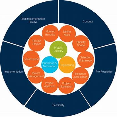 Project Lifecycle Cycle Services Engineering Phases Feasibility