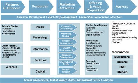 Digital Marketing Strategy Template 2
