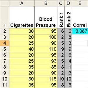Blood Pressure Excel Template Spearman Rank Correlation Coefficient Spearman Excel Template