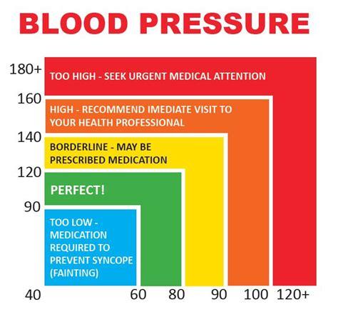 bacaan tekanan darah  selamat