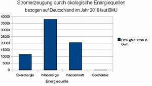 Sonnenenergie Vor Und Nachteile : kologische energieformen vor und nachteile billig ~ Whattoseeinmadrid.com Haus und Dekorationen