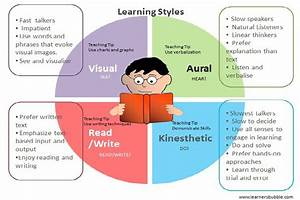 VARK Learning Styles – blogtwh