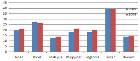 taiwan china trade statistics  country