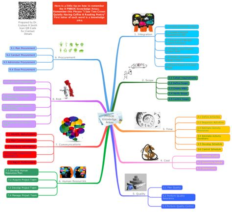 pmbok knowledge areas mind map template project