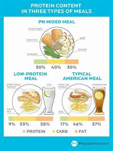 The real story on the Risks and Rewards of consuming more Protein - Precision nutrition ... Protein Diet