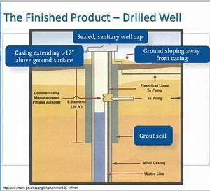 Green Risks  Water Well Basics
