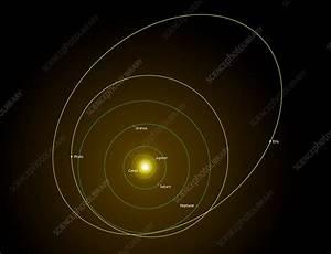 Dwarf Planet Orbits  Solar System Diagram