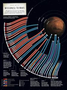 Mission(s) to Mars | Visual.ly
