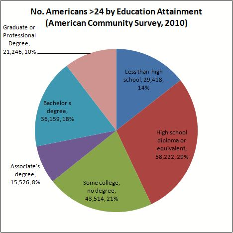 What Percentage Of Americans Are by Top 10 Held By 4 Year College Grads That Don T