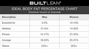Weight Lifting Percentage Chart My Current Body Fat Percentage Live Life Active Fitness Blog