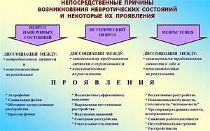 Невроз и гипертония лечение