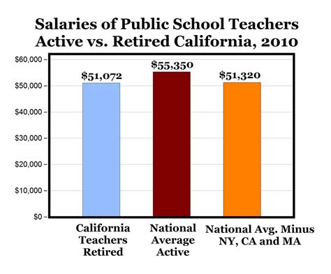 carpe diem teachers in ca receive more in retirement than 442 | teachers