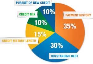 FICO Credit Score Pie-Chart