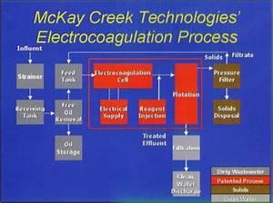January 2003  New Electrocoagulation Process Treats