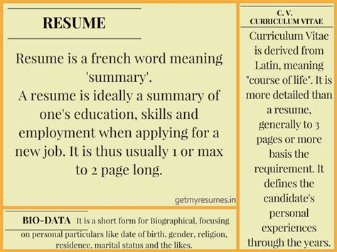 What Is The Difference Between Cv And Resume by What Is The Difference Between A Cv Resume And A Biodata