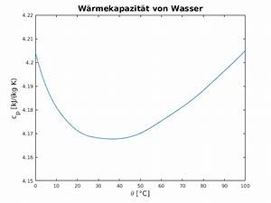 Wasser Berechnen : w rmekapazit t von wasser fl ssig in bezug auf die tempera ~ Themetempest.com Abrechnung