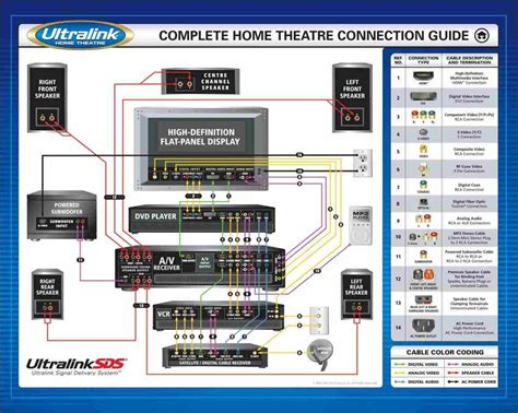 Home Theater 5 1 Wiring Diagram by Home Theater Subwoofer Wiring Diagram H I G H F I D E