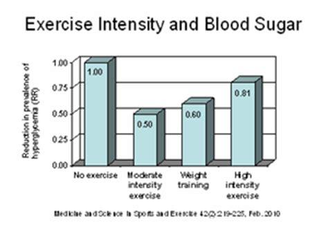 reverse  diabetes today   blood sugar levels