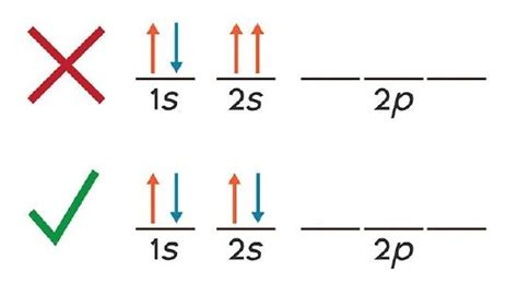 Pauli Exclusion Principle  Chemistry Libretexts